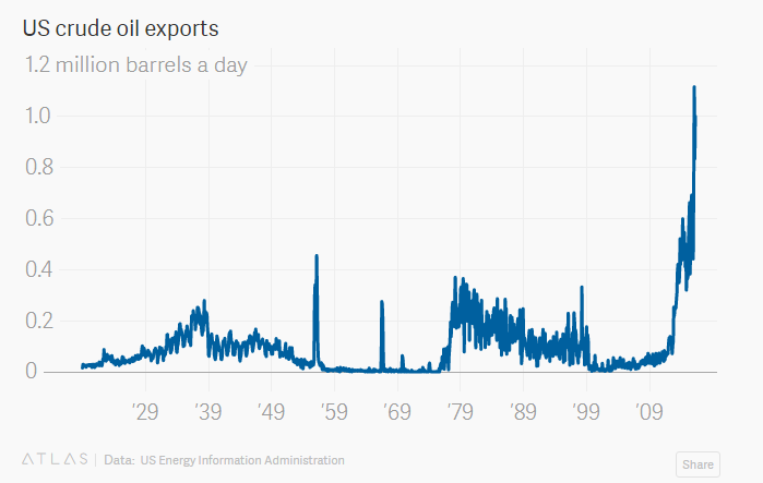 The US Is Exporting More Than One Million Barrels Of Crude