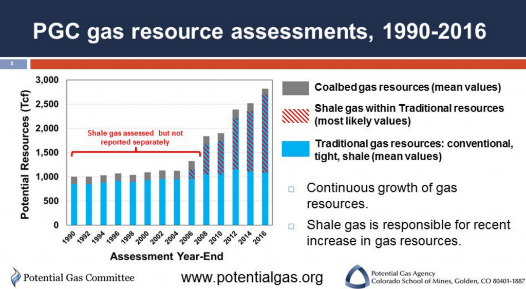 PGC Reports Record Future Supply Of Natural Gas In The U S